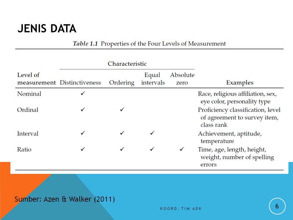 JENIS DATA Sumber: Azen & Walker (2011) Koord. Tim ADK