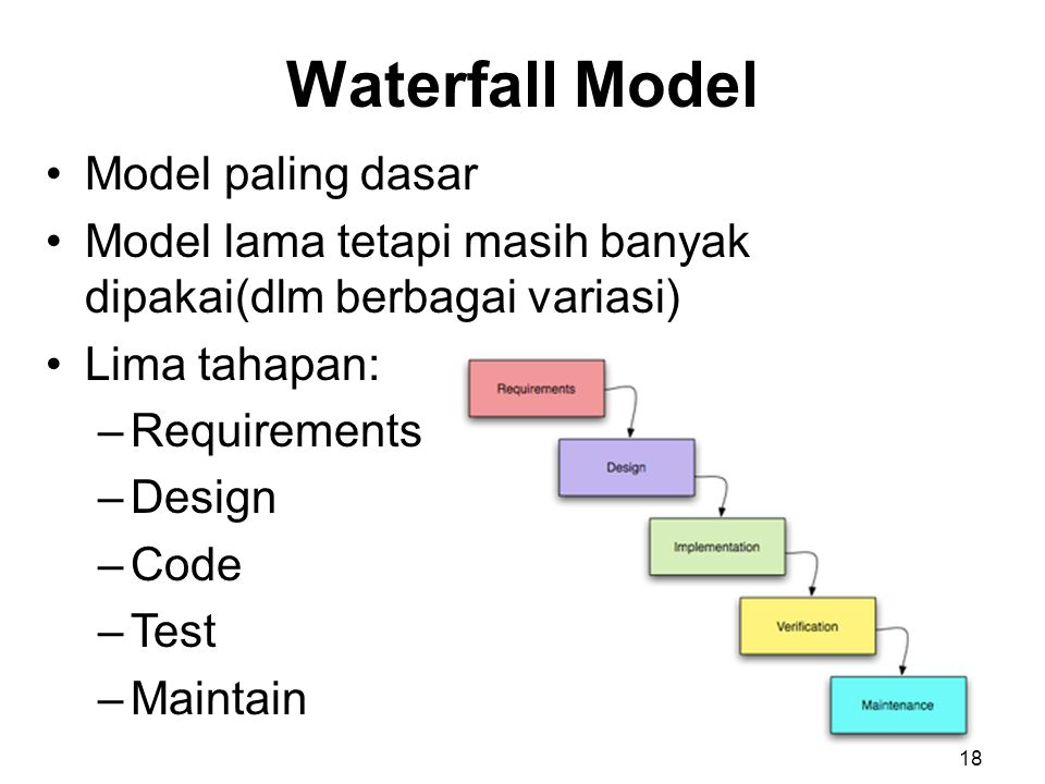Waterfall Model Model paling dasar