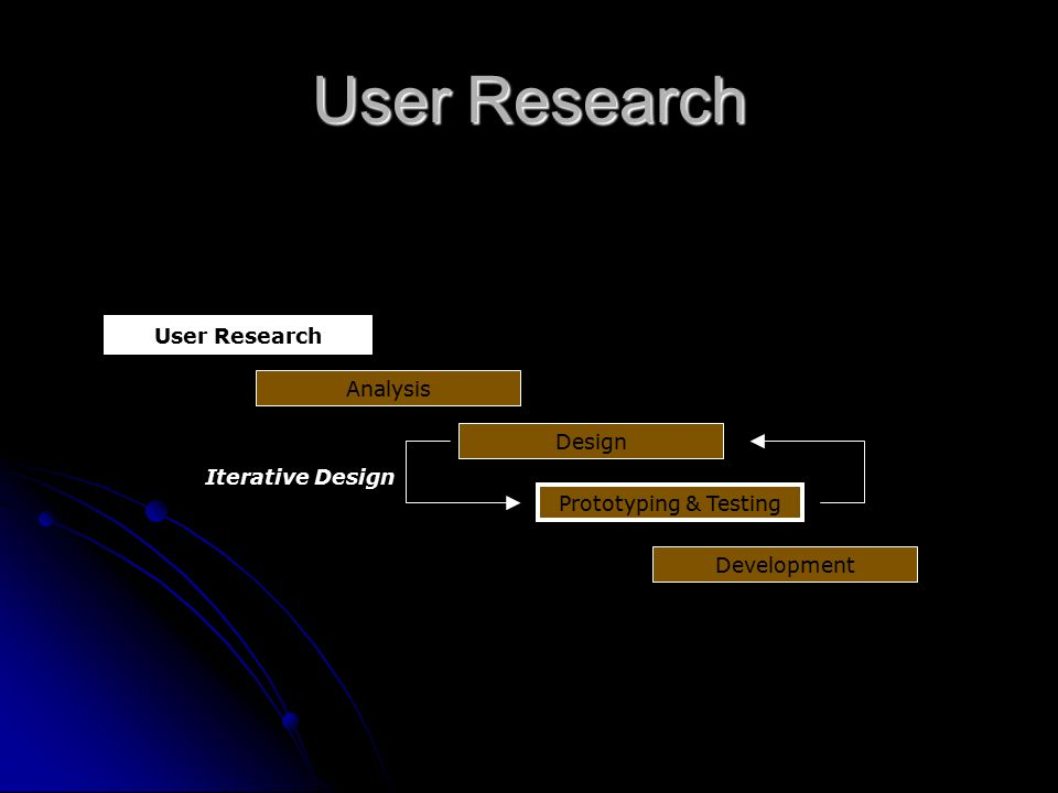 User Research User Research Analysis Design Iterative Design
