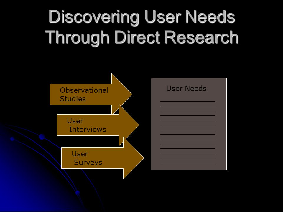 Discovering User Needs Through Direct Research