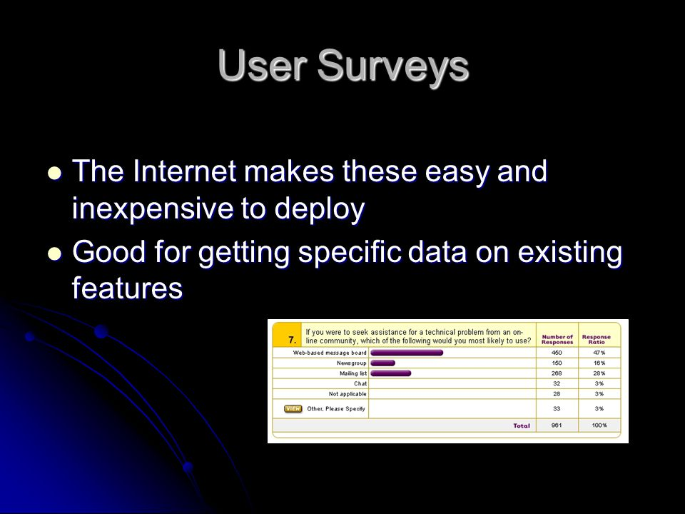 User Surveys The Internet makes these easy and inexpensive to deploy
