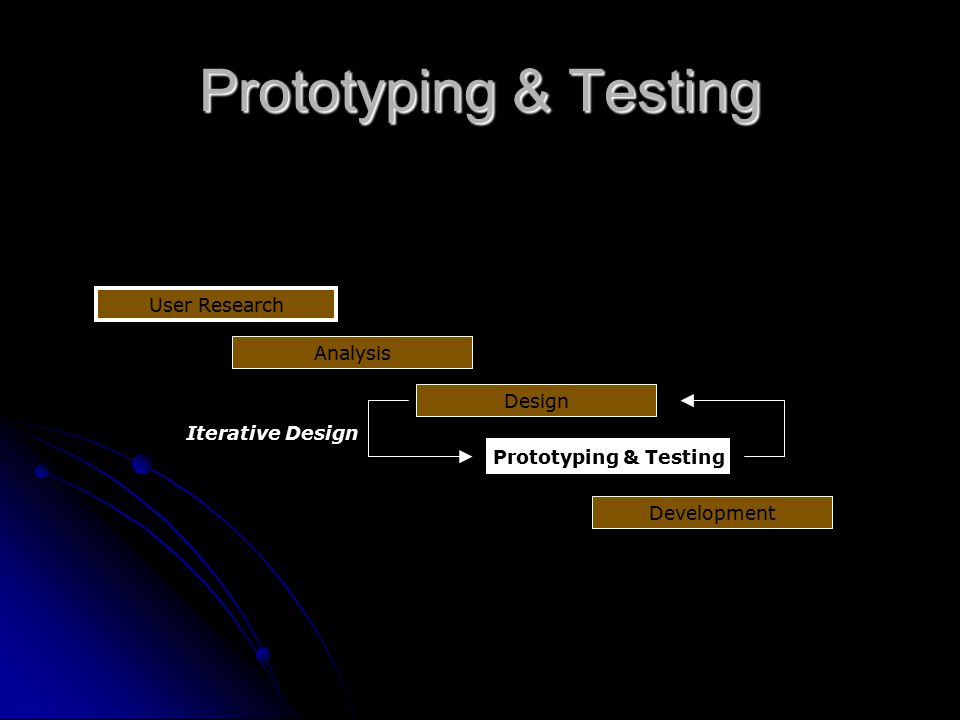 Prototyping & Testing User Research Analysis Design Iterative Design