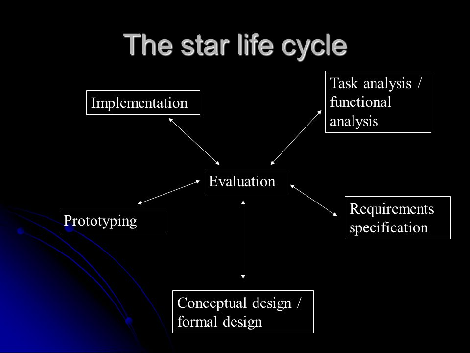 The star life cycle Task analysis / functional analysis Implementation