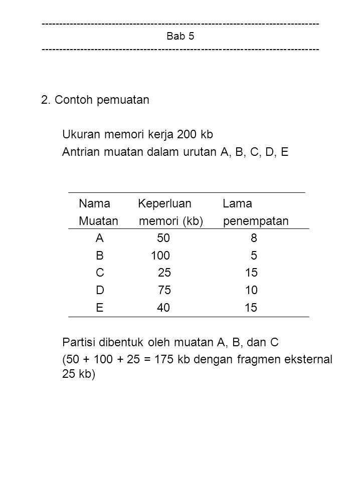 Antrian muatan dalam urutan A, B, C, D, E
