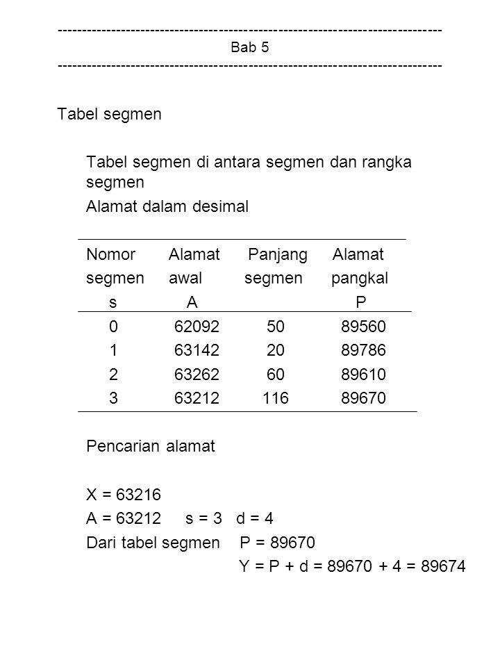 Tabel segmen di antara segmen dan rangka segmen Alamat dalam desimal