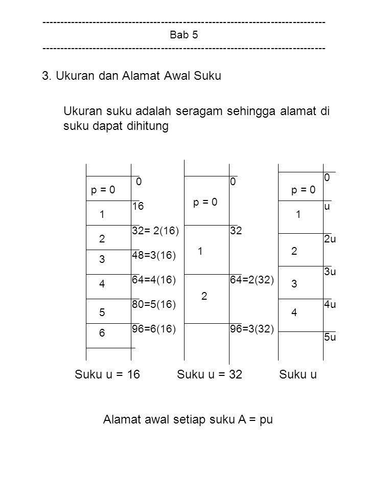 3. Ukuran dan Alamat Awal Suku