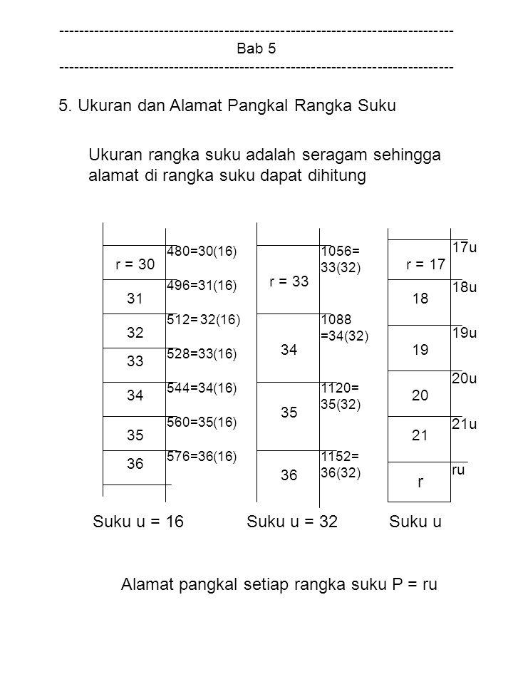 5. Ukuran dan Alamat Pangkal Rangka Suku