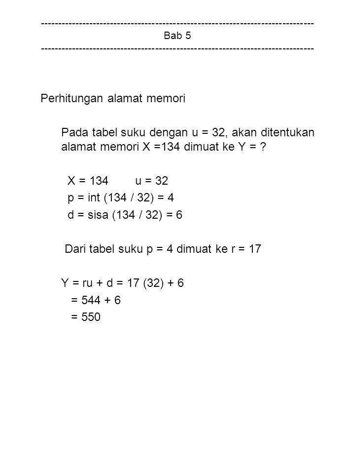 Perhitungan alamat memori