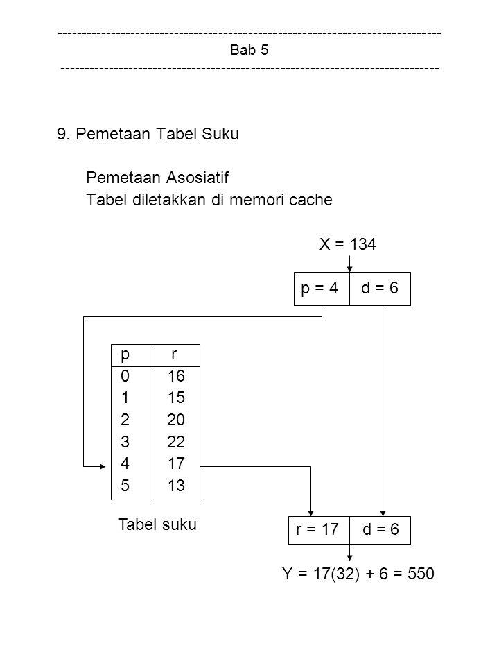 Tabel diletakkan di memori cache X = 134 p = 4 d = 6