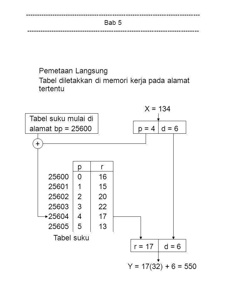Tabel diletakkan di memori kerja pada alamat tertentu