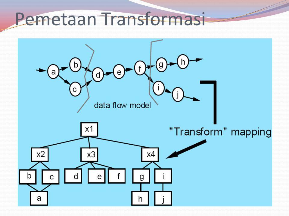 Pemetaan Transformasi
