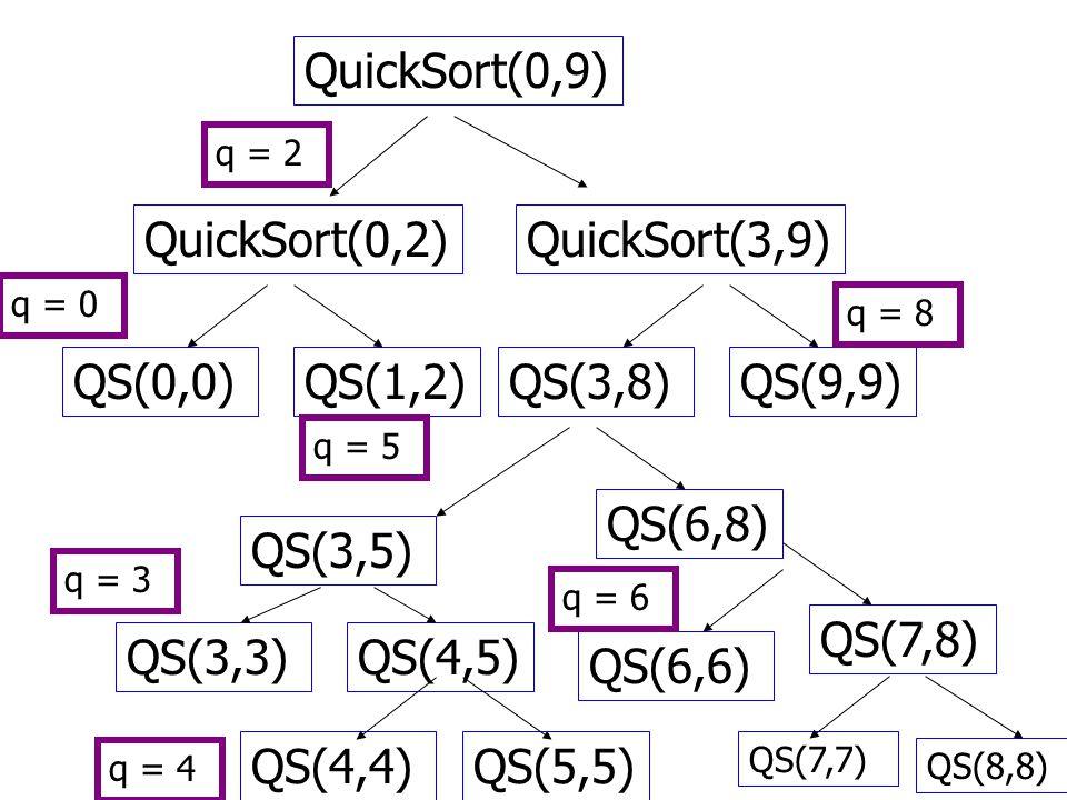 QuickSort(0,9) QuickSort(0,2) QuickSort(3,9) QS(0,0) QS(1,2) QS(3,8)