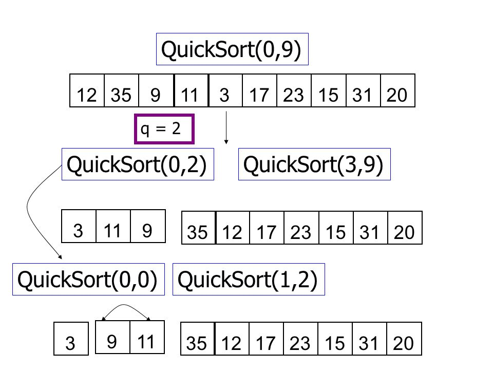 QuickSort(0,9) QuickSort(0,2) QuickSort(3,9) QuickSort(0,0)
