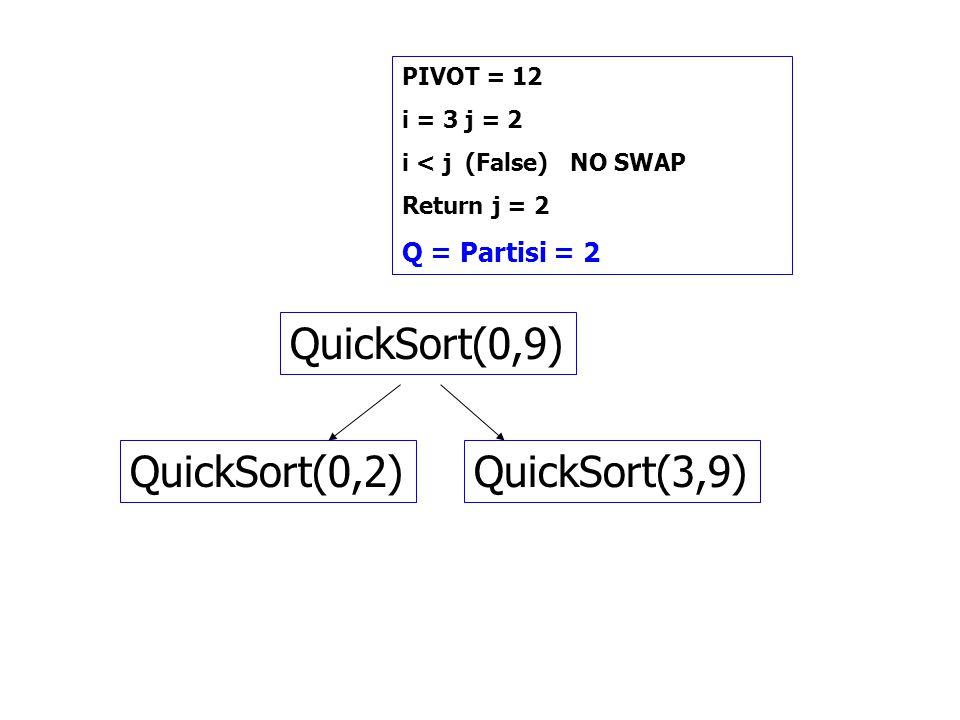 QuickSort(0,9) QuickSort(0,2) QuickSort(3,9) Q = Partisi = 2