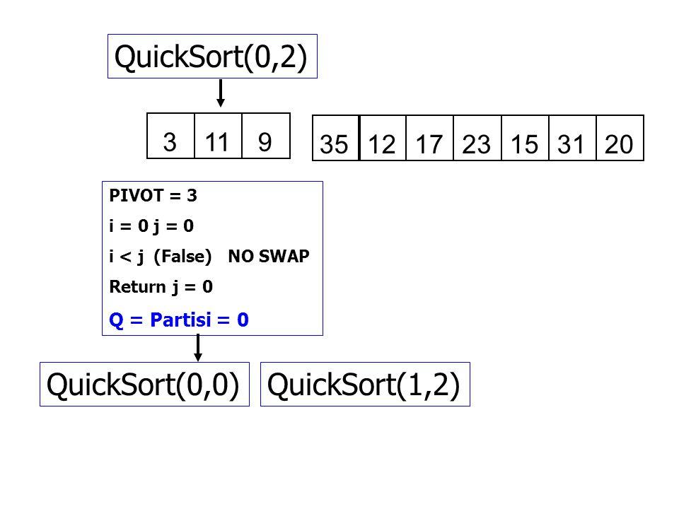 QuickSort(0,2) QuickSort(0,0) QuickSort(1,2) 3 9 11 35 12 17 23 15 31