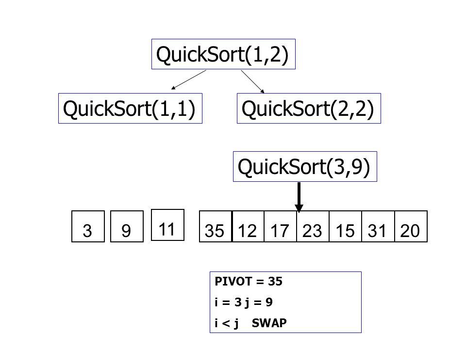 QuickSort(1,2) QuickSort(1,1) QuickSort(2,2) QuickSort(3,9) 3 9 11 35