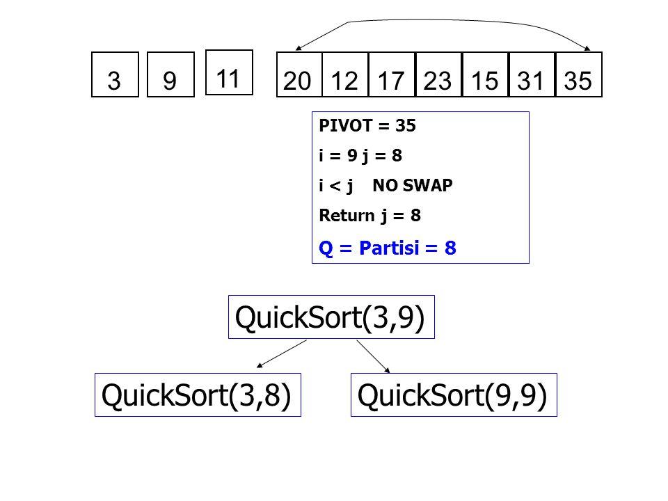 QuickSort(3,9) QuickSort(3,8) QuickSort(9,9) 3 9 11 20 12 17 23 15 31