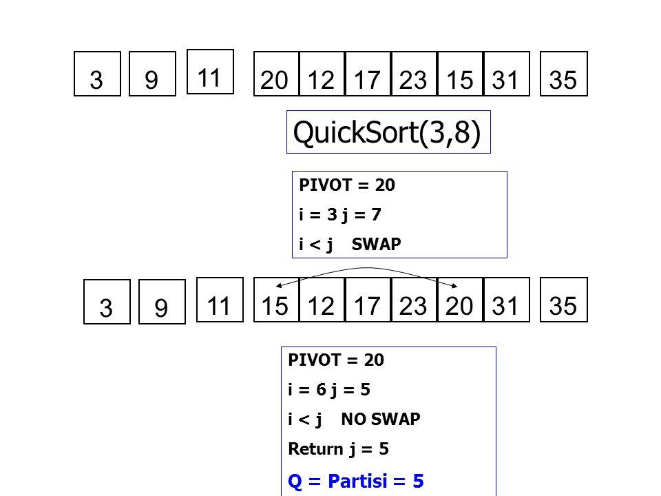 3 9. 11. 20. 12. 17. 23. 15. 31. 35. QuickSort(3,8) PIVOT = 20. i = 3 j = 7. i < j SWAP.