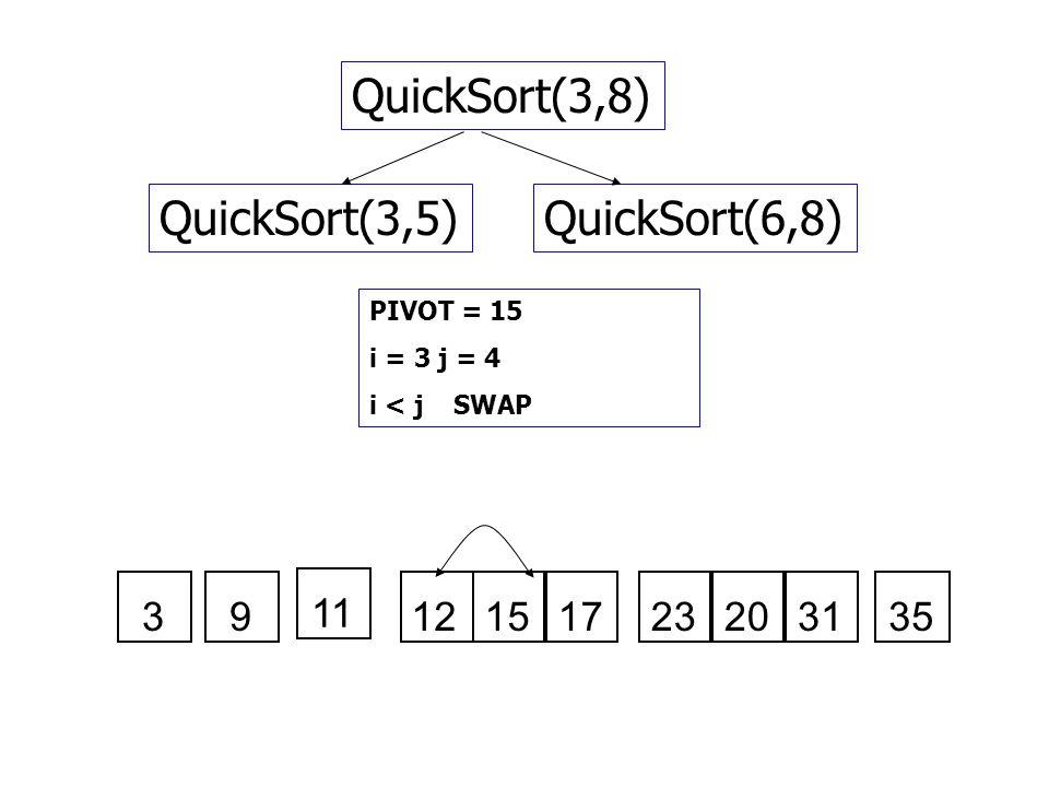 QuickSort(3,8) QuickSort(3,5) QuickSort(6,8) 3 9 11 12 15 17 23 20 31