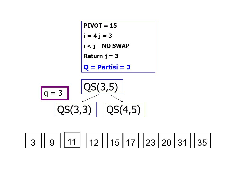 PIVOT = 15 i = 4 j = 3. i < j NO SWAP. Return j = 3. Q = Partisi = 3. QS(3,5) q = 3. QS(3,3)