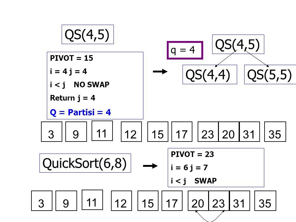 QS(4,5) QS(4,5) QS(4,4) QS(5,5) QuickSort(6,8) 3 9 11 12 15 17 23 20