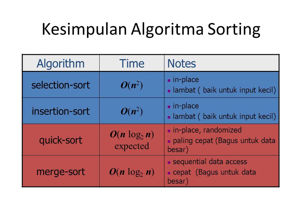 Kesimpulan Algoritma Sorting