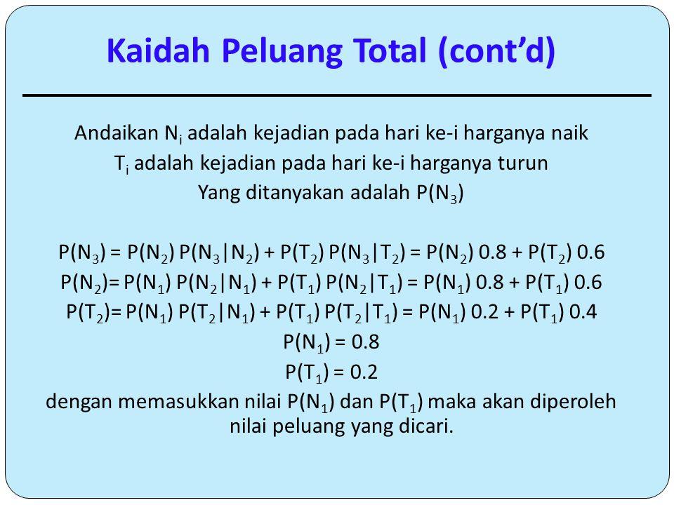 Kaidah Peluang Total (cont'd)