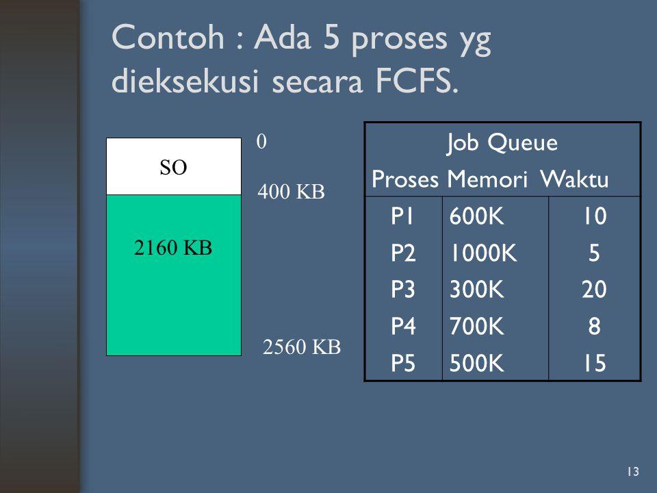 Contoh : Ada 5 proses yg dieksekusi secara FCFS.