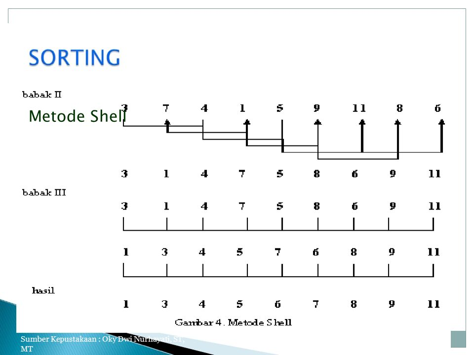 Metode Shell Sumber Kepustakaan : Oky Dwi Nurhayati, ST, MT
