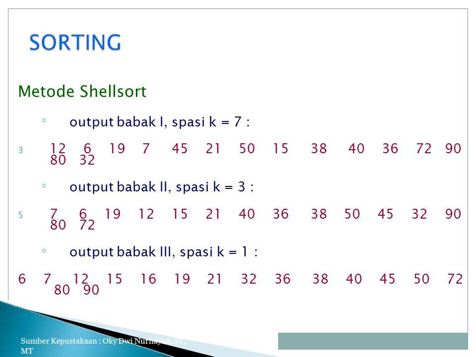 Metode Shellsort ◦ output babak I, spasi k = 7 : 12 6 19 7 45 21 50 15