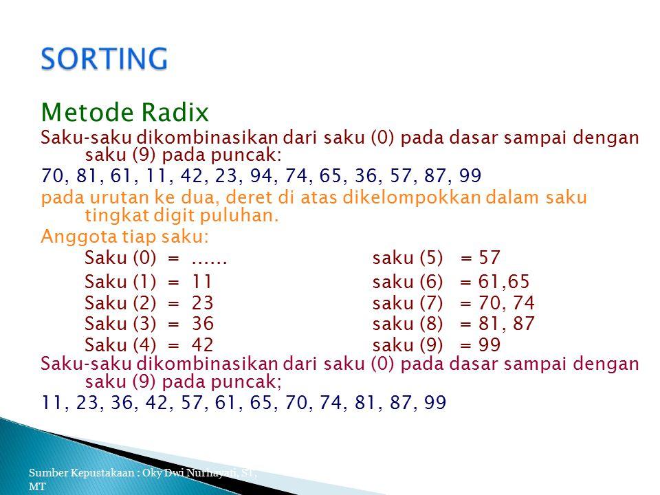 Metode Radix Saku-saku dikombinasikan dari saku (0) pada dasar sampai dengan. saku (9) pada puncak: