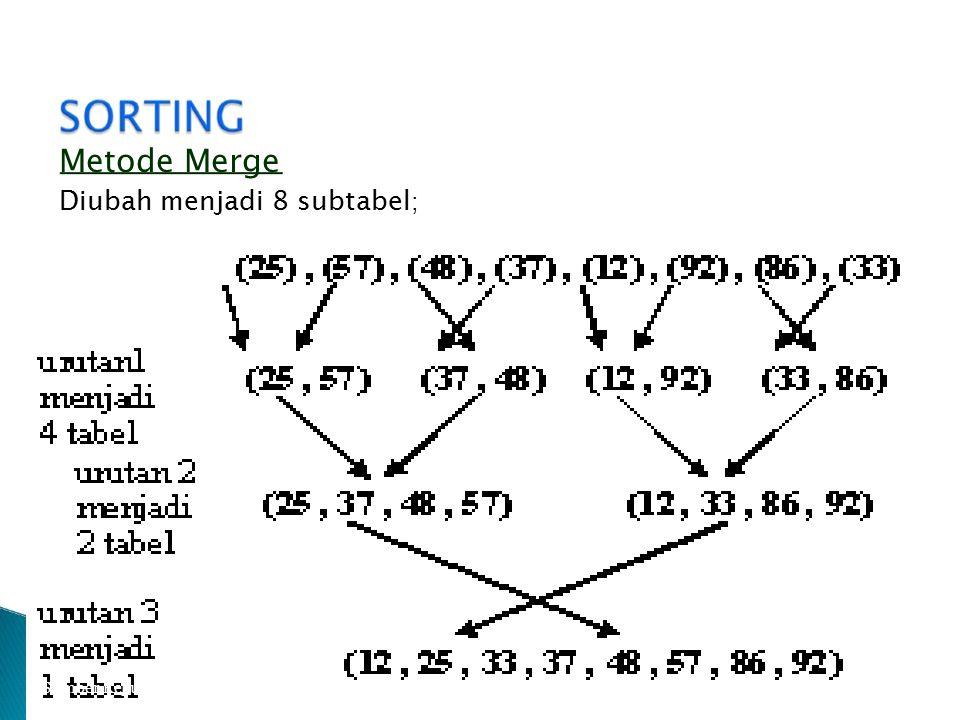 Metode Merge Diubah menjadi 8 subtabel;