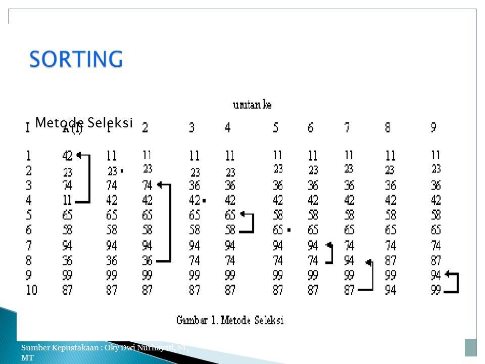 Metode Seleksi Sumber Kepustakaan : Oky Dwi Nurhayati, ST, MT