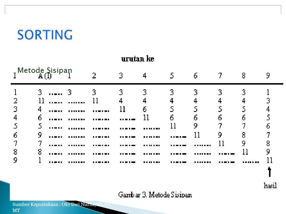Metode Sisipan Sumber Kepustakaan : Oky Dwi Nurhayati, ST, MT