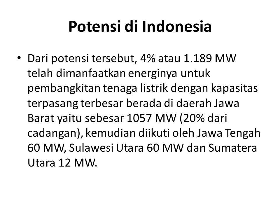 Potensi di Indonesia