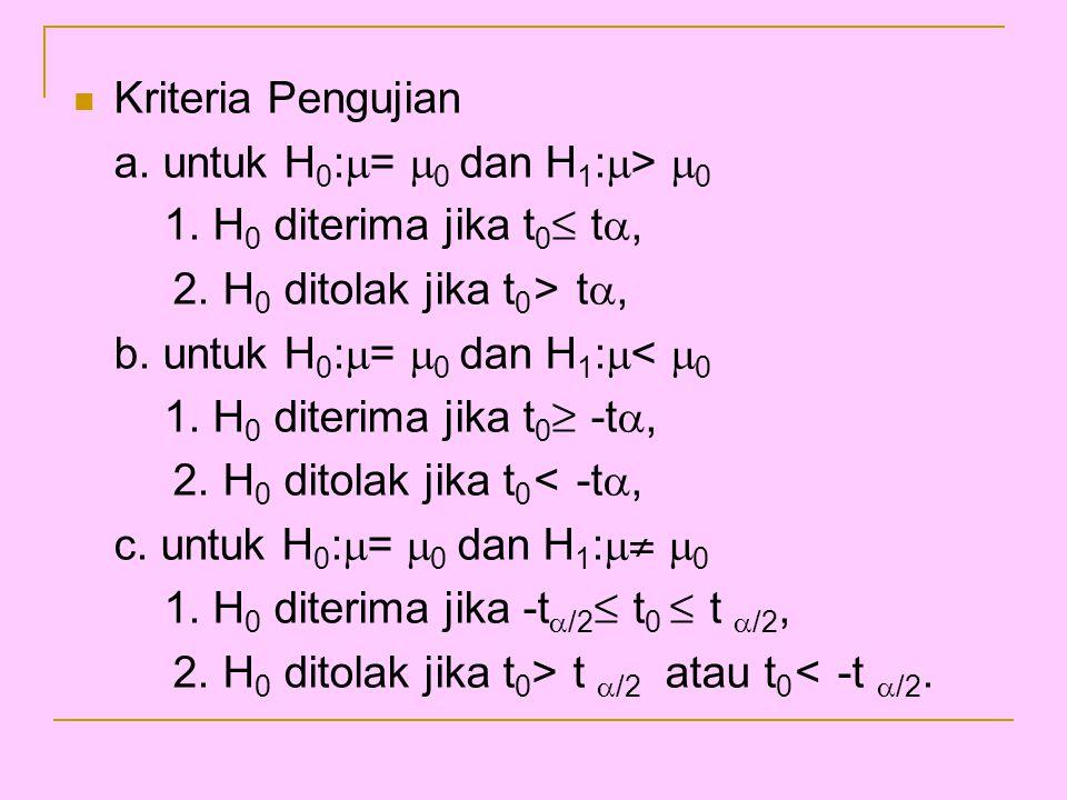 Kriteria Pengujian a. untuk H0:= 0 dan H1:> 0. 1. H0 diterima jika t0≤ t, 2. H0 ditolak jika t0> t,