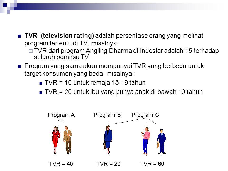 TVR = 10 untuk remaja 15-19 tahun