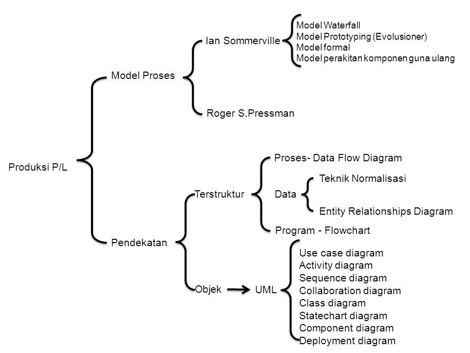 Proses- Data Flow Diagram Produksi P/L Teknik Normalisasi
