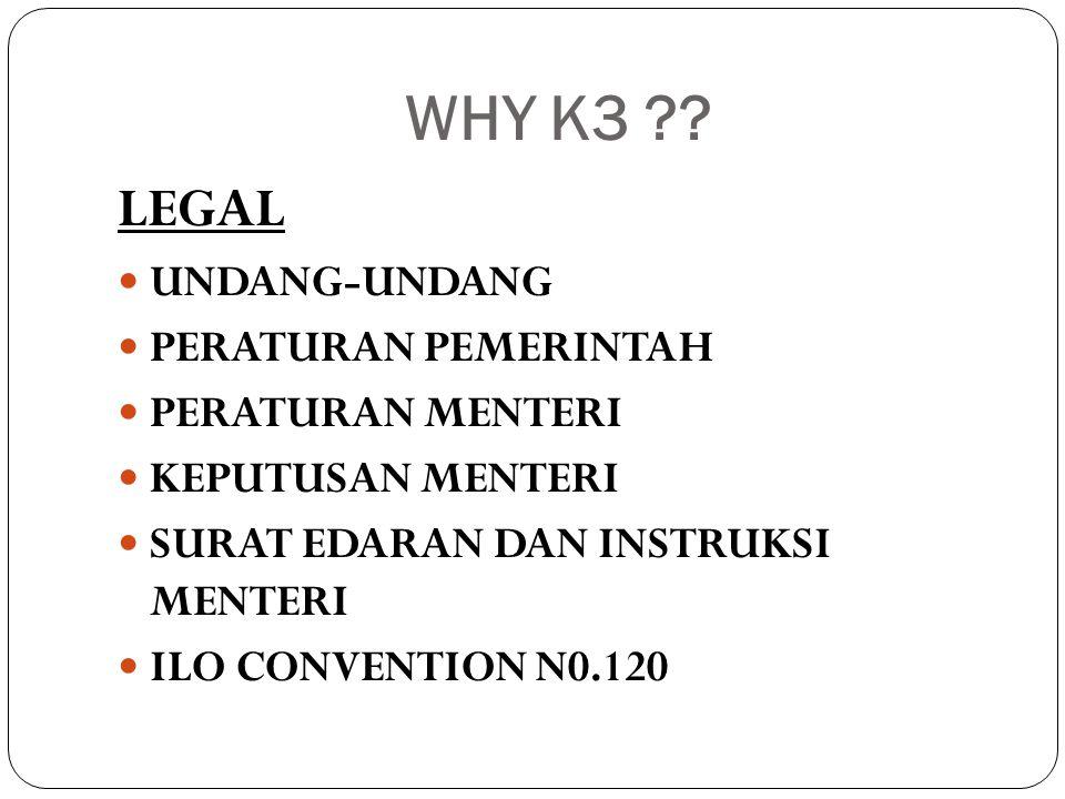 WHY K3 LEGAL UNDANG-UNDANG PERATURAN PEMERINTAH PERATURAN MENTERI