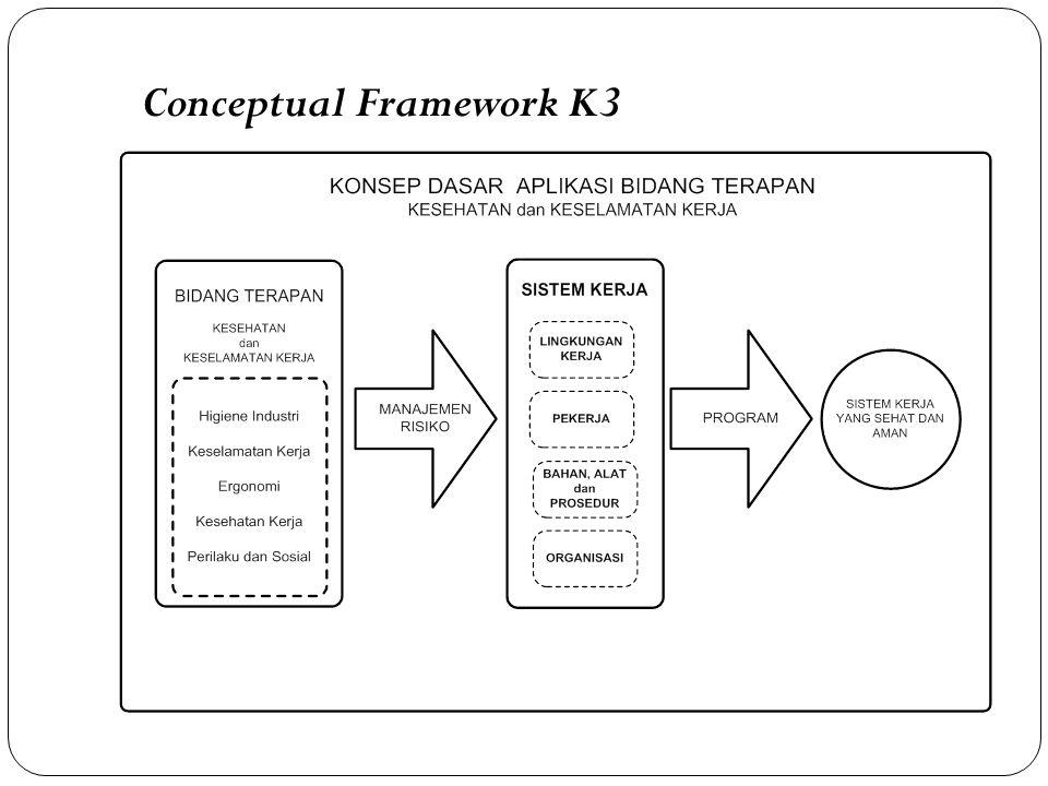 Conceptual Framework K3