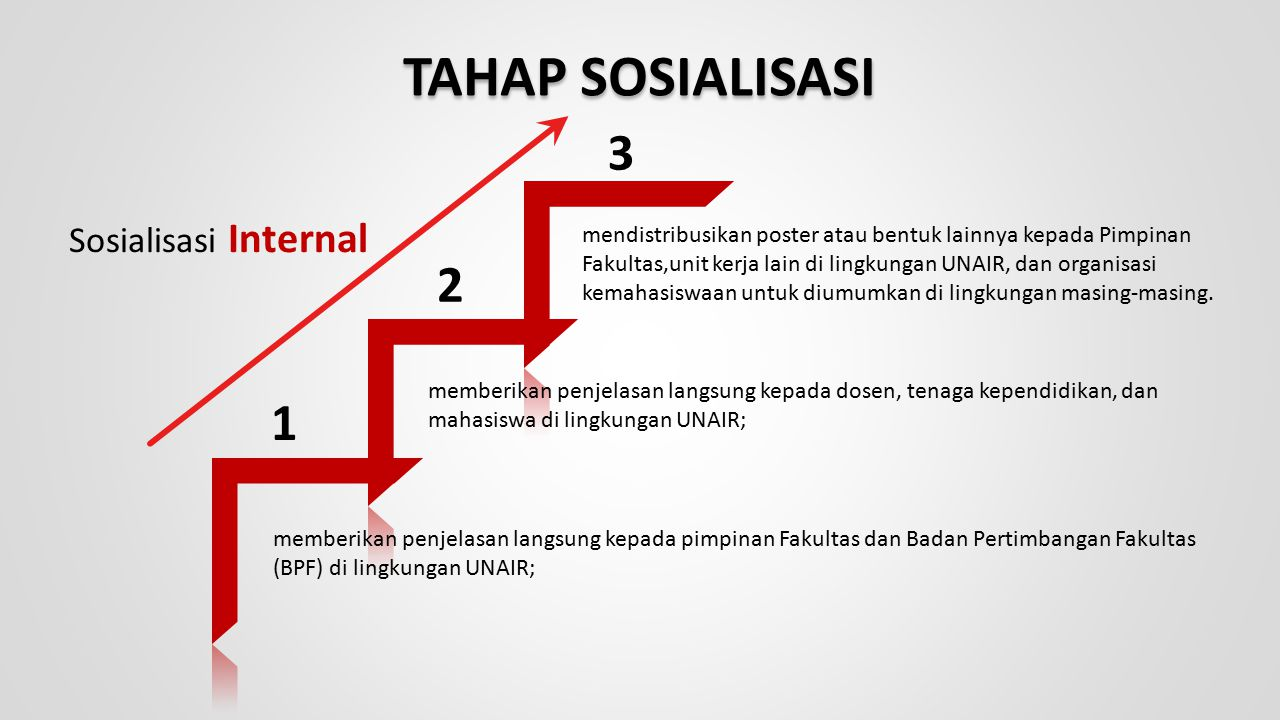 TAHAP SOSIALISASI 3 2 1 Sosialisasi Internal