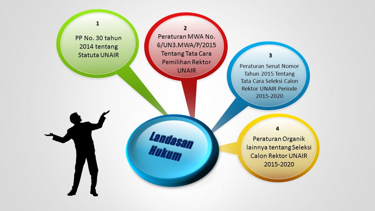 Landasan Hukum PP No. 30 tahun 2014 tentang Statuta UNAIR