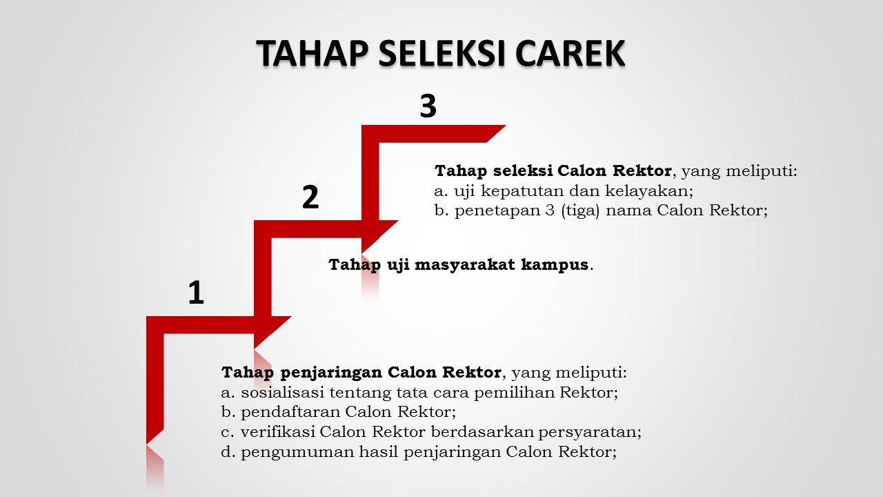 TAHAP SELEKSI CAREK 3 2 1 Tahap seleksi Calon Rektor, yang meliputi: