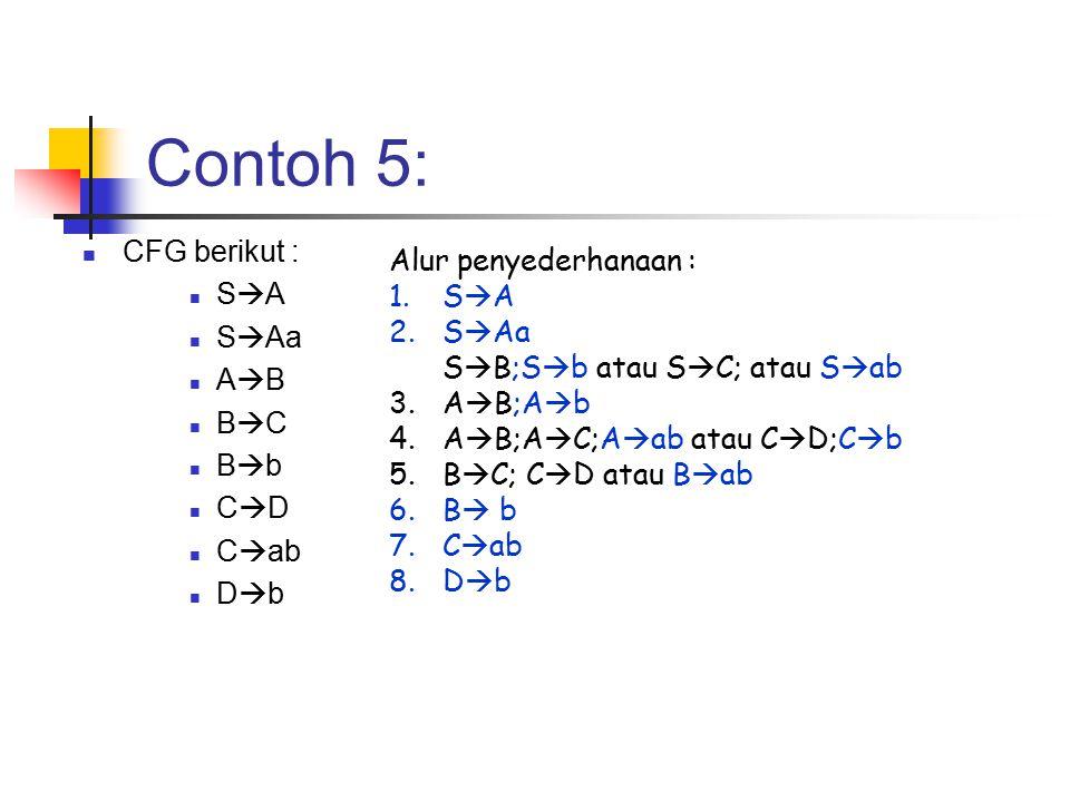 Contoh 5: CFG berikut : SA SAa AB BC Bb CD Cab Db