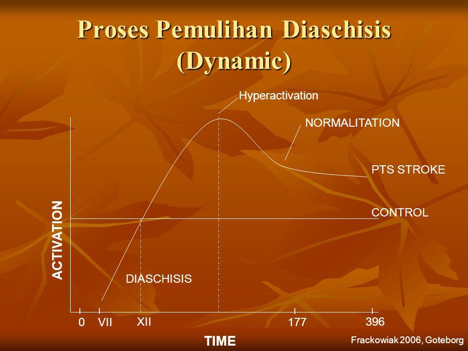 Proses Pemulihan Diaschisis (Dynamic)