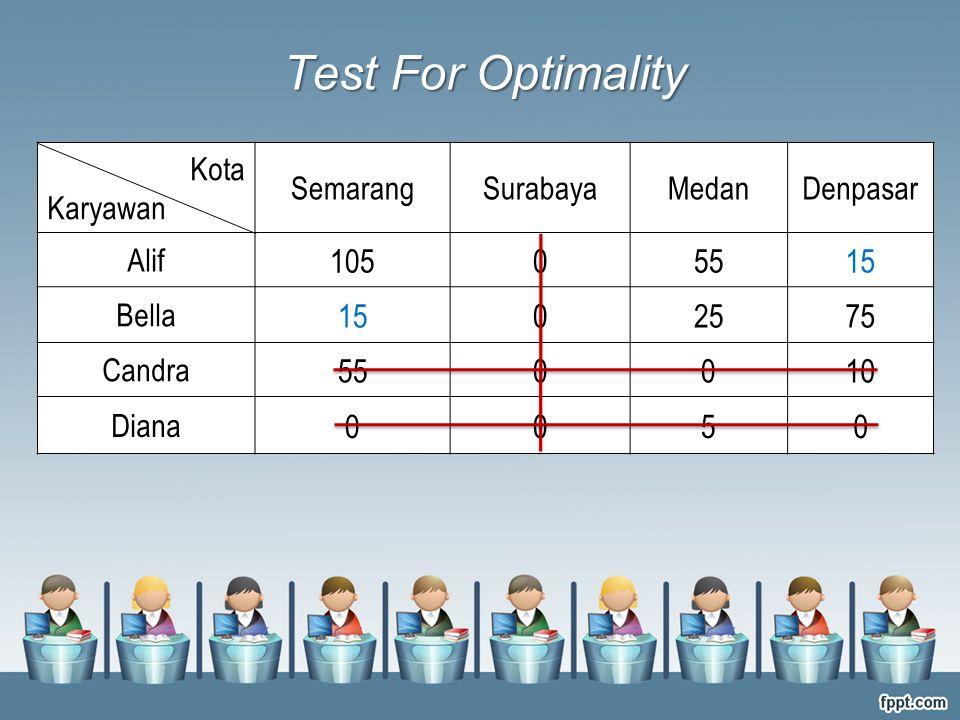 Test For Optimality 105 55 15 25 75 10 5 Kota Karyawan Semarang