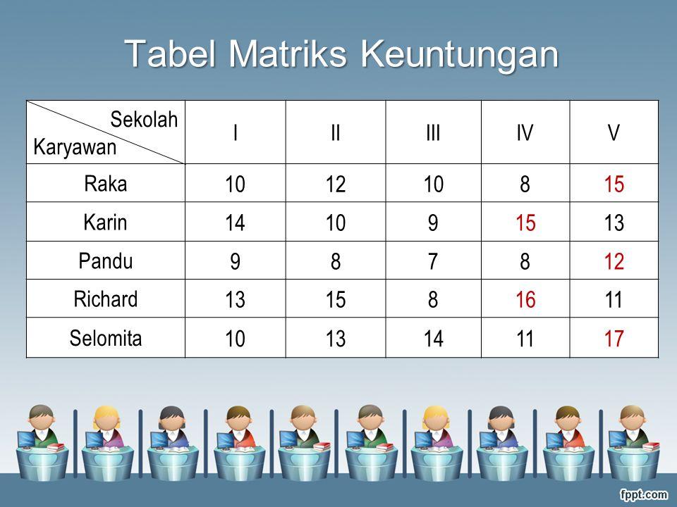 Tabel Matriks Keuntungan