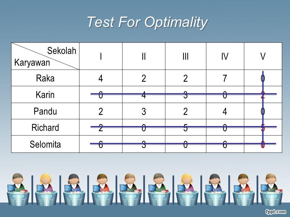 Test For Optimality 4 2 7 3 5 6 Sekolah Karyawan I II III IV V Raka