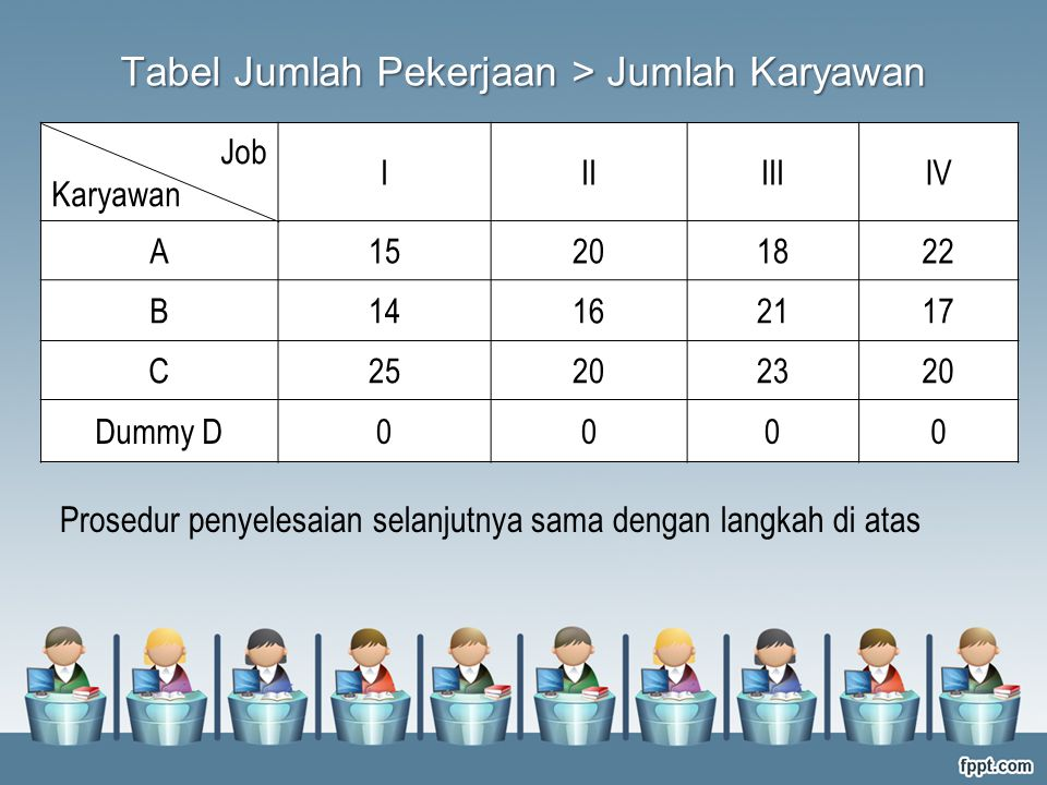 Tabel Jumlah Pekerjaan > Jumlah Karyawan