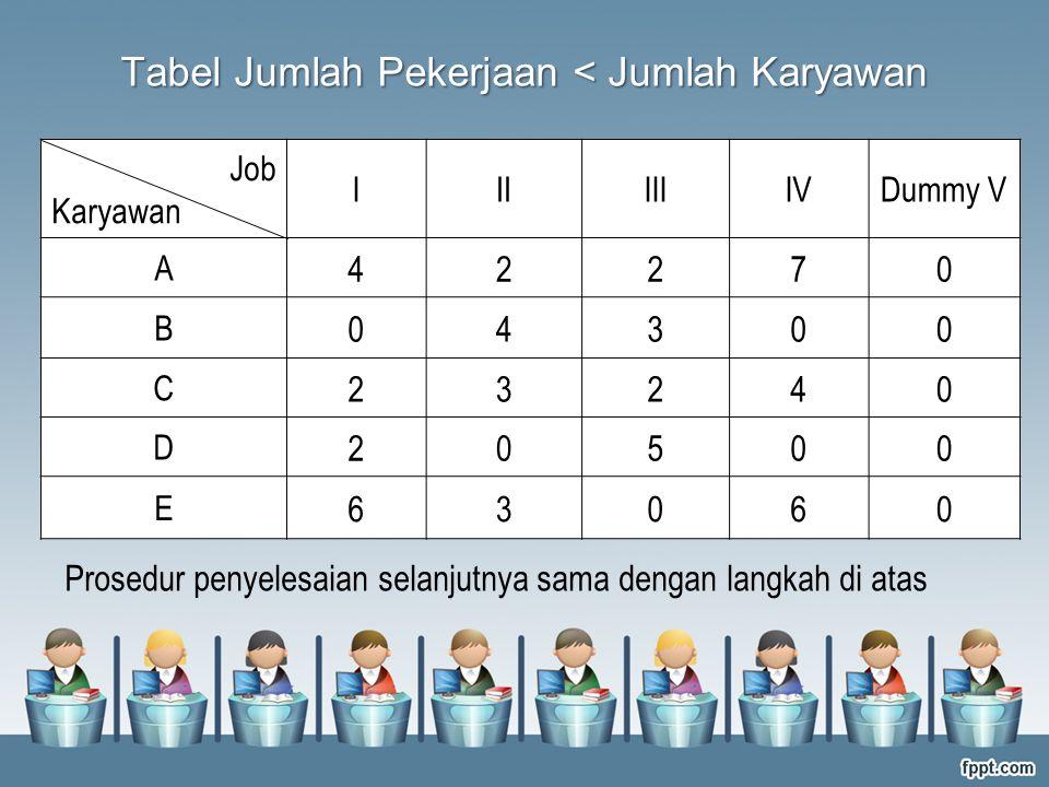 Tabel Jumlah Pekerjaan < Jumlah Karyawan
